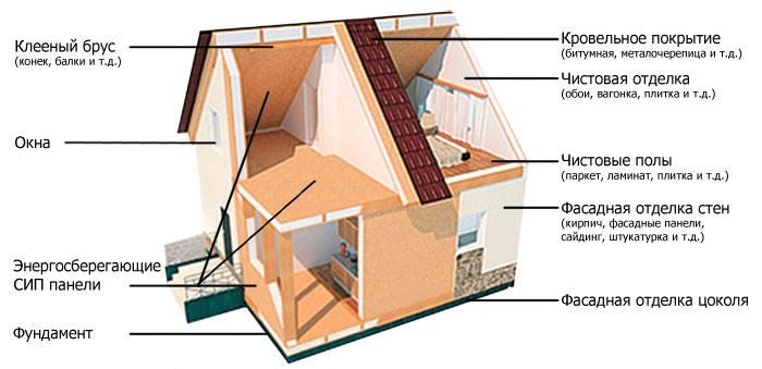 Как строить дом из сип панелей своими руками видео